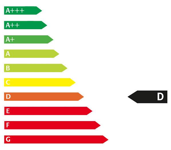 Energie Label D